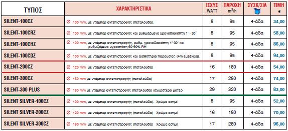 ΕΞΑΕΡΙΣΤΗΡΕΣ ΜΠΑΝΙΩΝ ΑΘΟΡΥΒΟΙ SILENT - ruud.gr b6da4cc4a8d